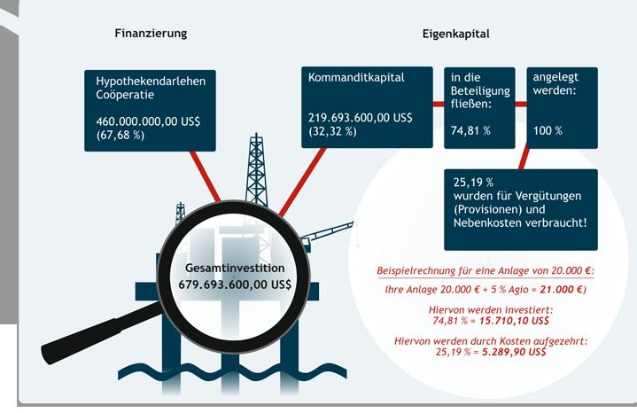 Finanzierung Deepsea Oil Explorer